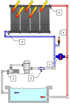 Solar Water Heating Solar4eden George Mossel Bay Amp Knysna